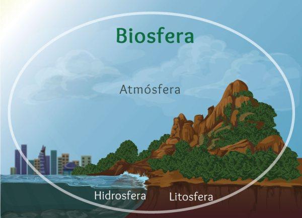 Resultado de imagen de BIOSFERA