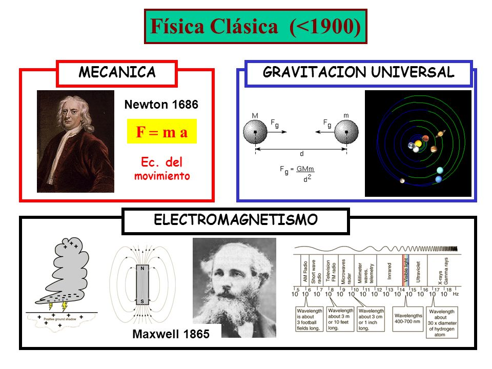 F sica cl sica wikisabio for Clasica y moderna entradas